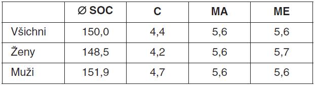 Hodnoty SOC u souboru členů SZBK