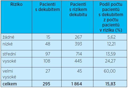 Počet pacientů s dekubitem vzniklým v organizaci – následná péče