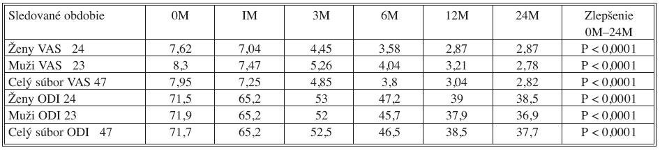 Vyhodnotené indexy VAS a ODI u mužov, u žien a v celom sledovanom súbore, v obdobiach pred operáciou 0M a po operácii 1M, 3M, 6M, 12M, 24M Tab. 10. Evaluation of index VAS and ODI in men and women and in all group of patients, patients outcomes measures – before surgery 0M and after surgery 1M, 3 M, 6M, 12M, 24M