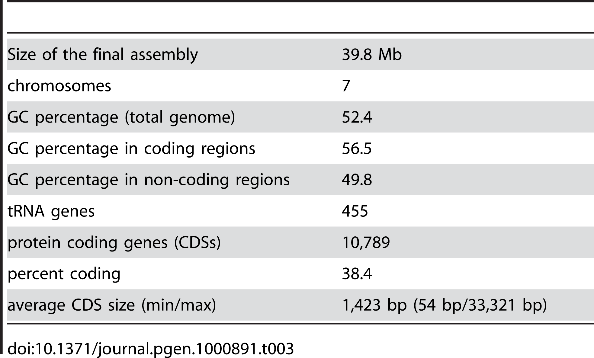 Main features of the <i>S. macrospora</i> genome sequence.