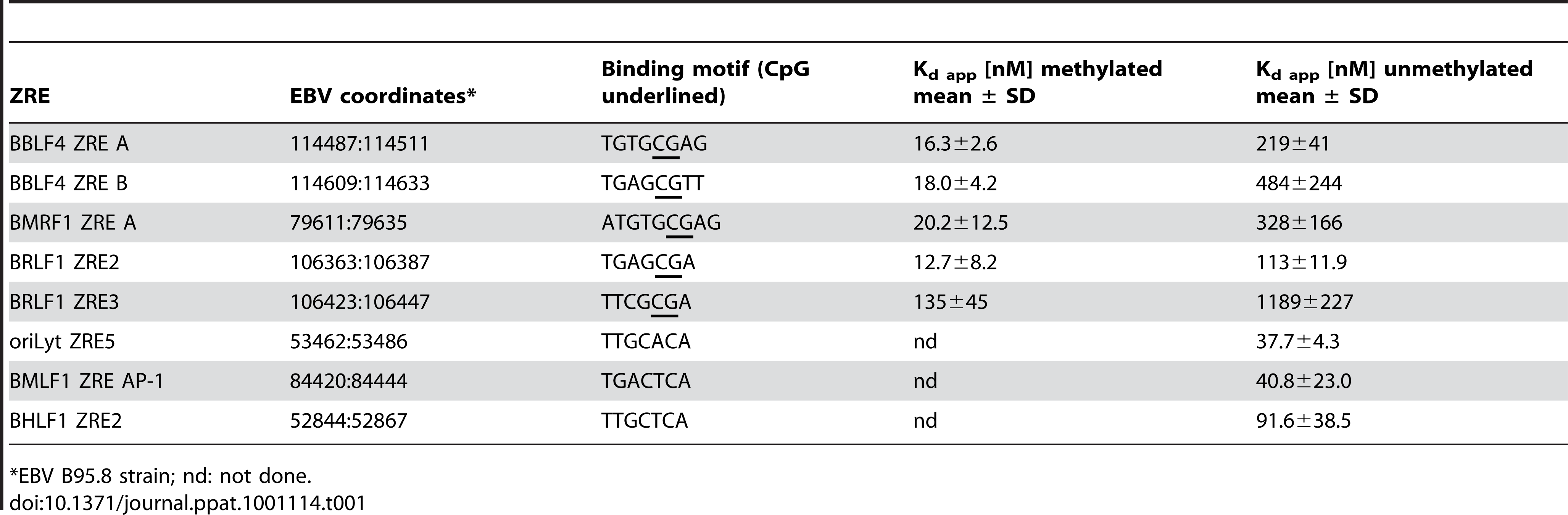Binding affinities of Zta to selected unmethylated and CpG-methylated ZREs.