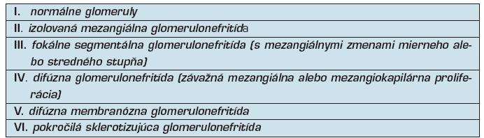 Klasifikácia lupusovej nefritídy podľa komisie WHO