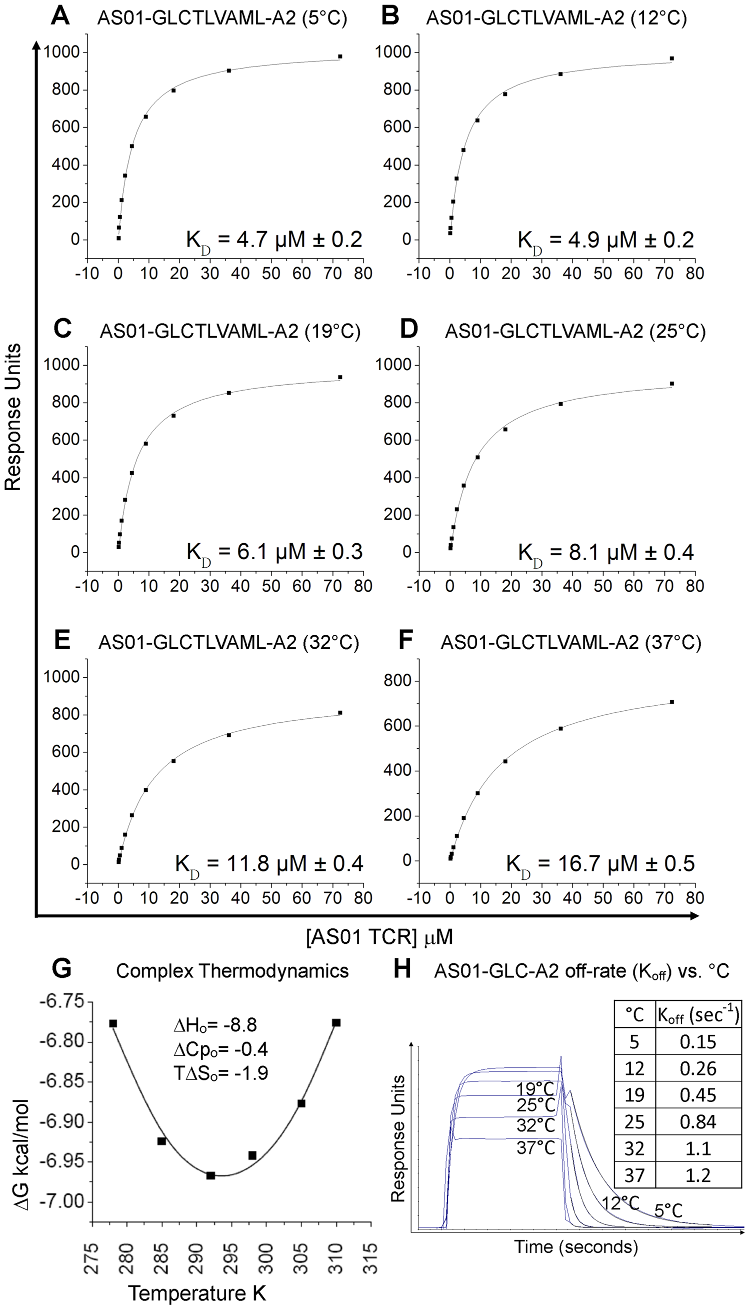 Binding affinity and thermodynamics of the AS01-GLC-A2 interaction.