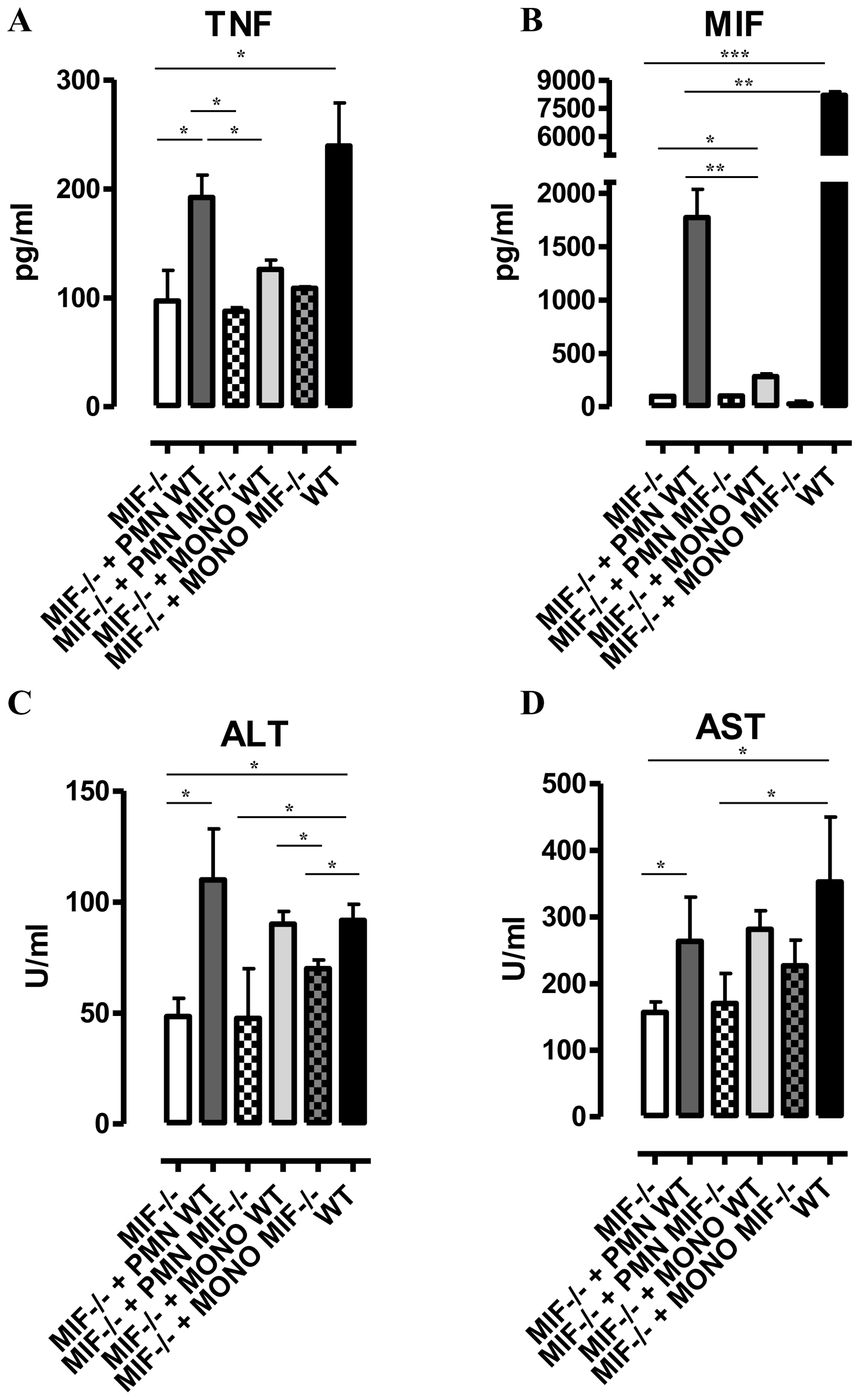 Neutrophil-derived MIF and monocyte-derived MIF contribute to different extent to TNF production and liver injury in <i>T. brucei</i> infected mice.