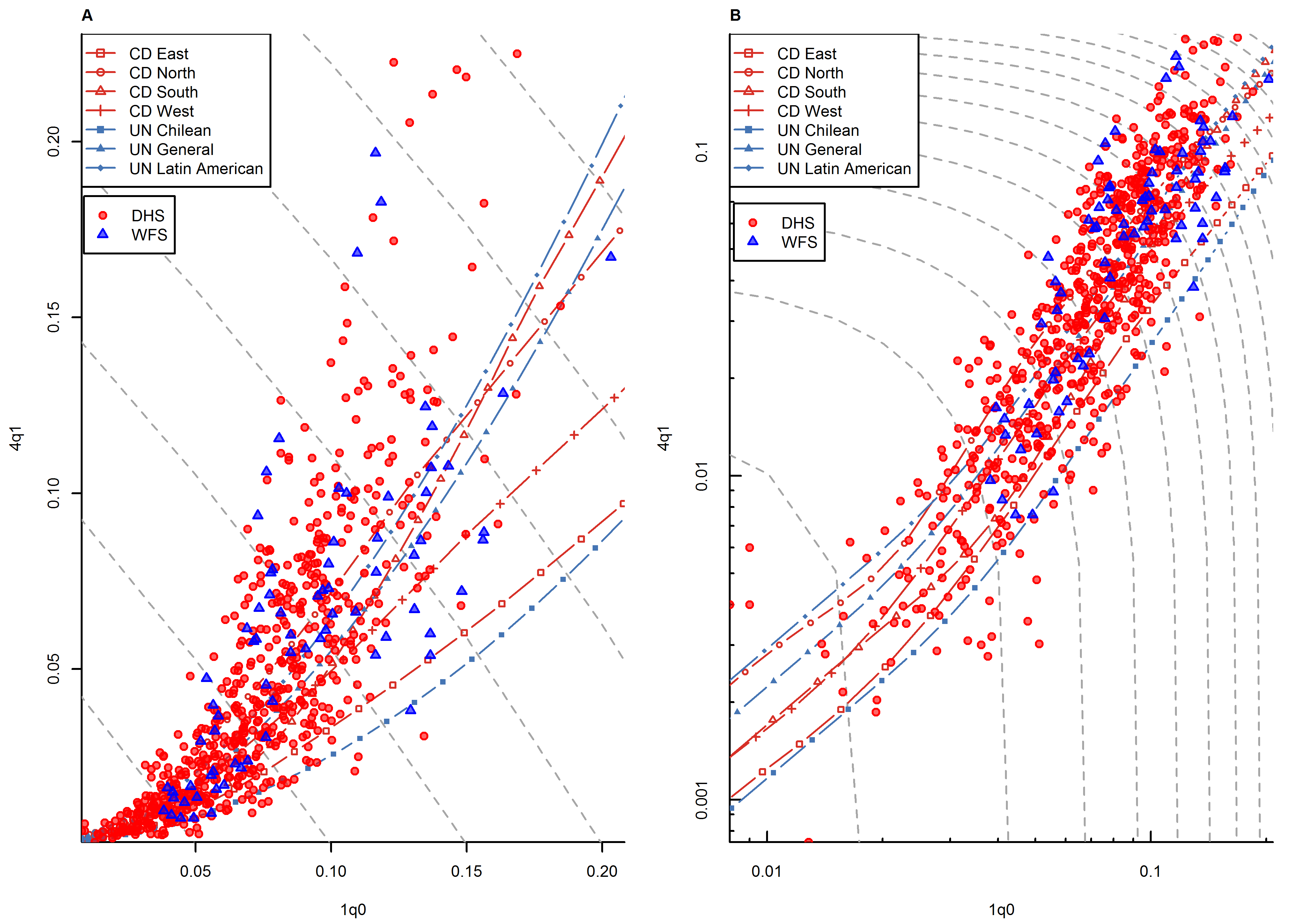 Relationship between <sub>1</sub><i>q</i><sub>0</sub> and <sub>4</sub><i>q</i><sub>1</sub> in country-years of the WFS and DHS surveys: all regions.