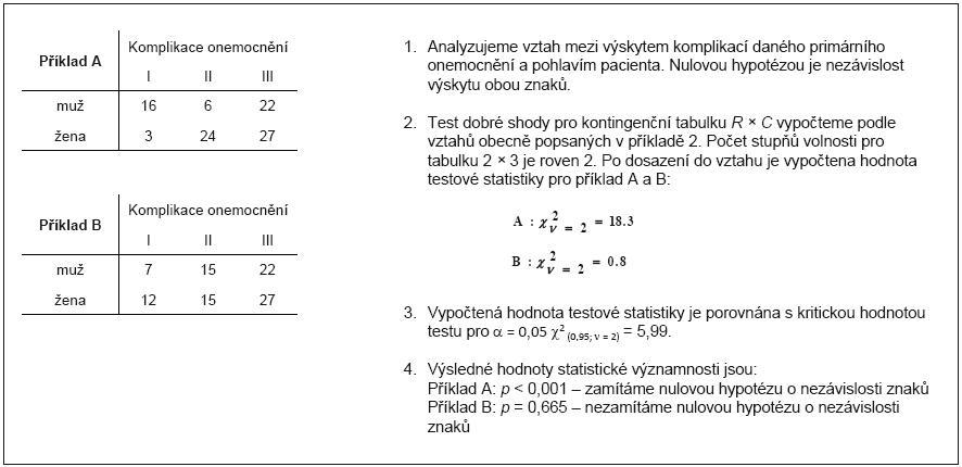 Příklad 4. Provedení testu nezávislosti dvou znaků v <em>R</em> × <em>C</em> kontingenční tabulce.