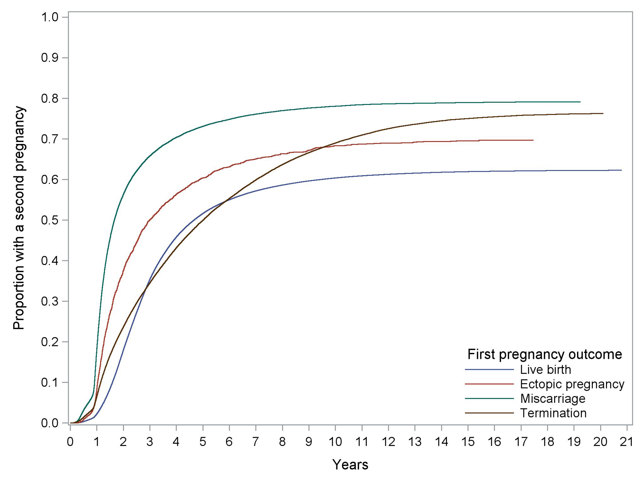 Kaplan-Meier curves of time to any second pregnancy following different first pregnancy outcomes.