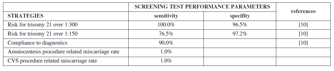 Table 2a. Baseline probabilities, sensitivity and specificity of screening strategy by OSCAR