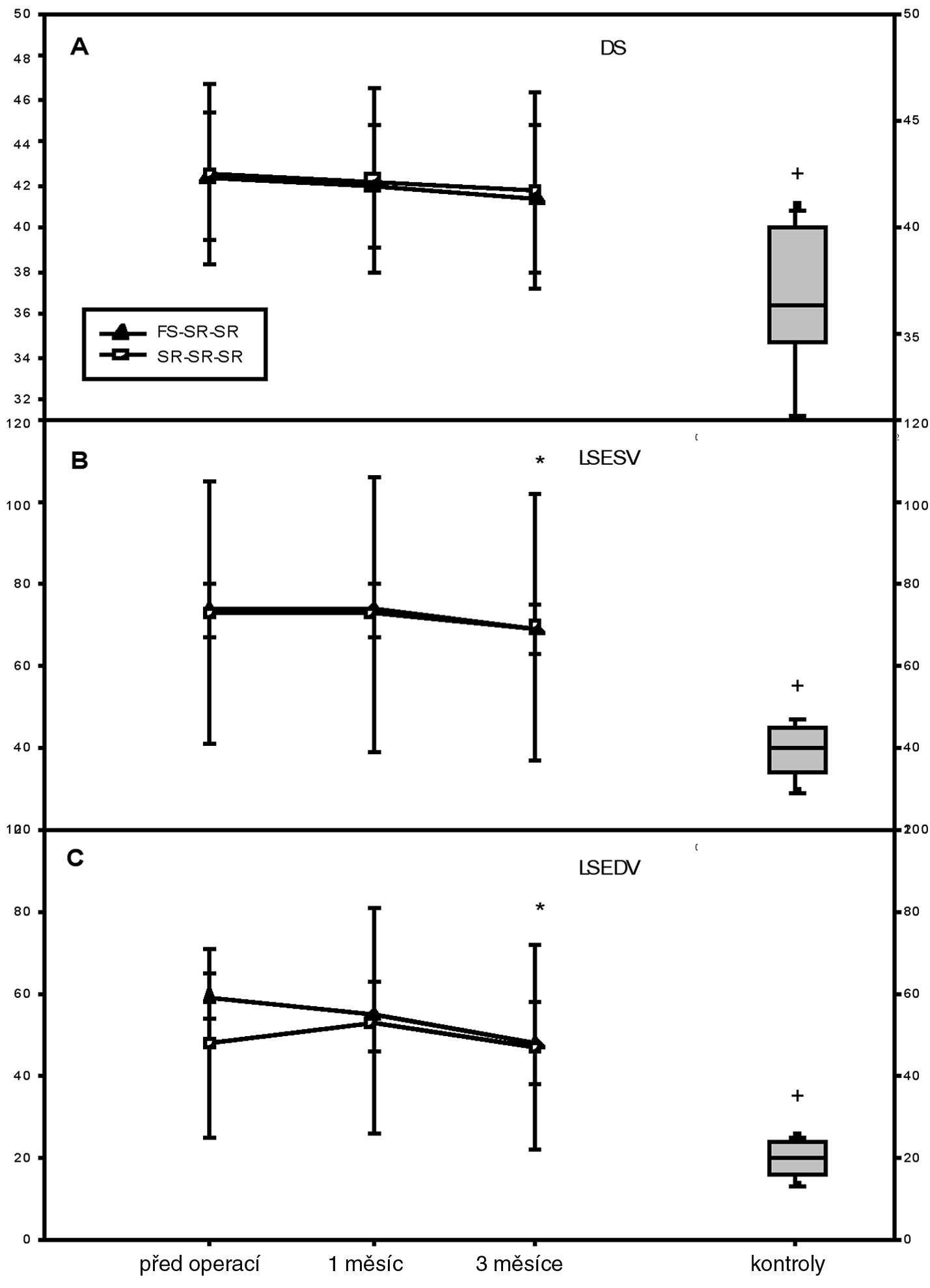 Průměr a objem levé síně Hodnoty u souboru operovaných pacientů jsou znázorněny jako průměr±standardní odchylka. Pro názornost jsou zobrazeny odděleně dvě skupiny pacientů: pacienti vstupně s FS černě vyplněným trojúhelníkem, pacienti vstupně se SR prázdným kolečkem. * p<0,05 při srovnání předoperačních hodnot s hodnotami v daném čase měření, statistika počítána pro celý soubor. + p<0,05 při srovnání hodnot kontrolního souboru zdravých jedinců s hodnotami souboru pacientů po úspěšné izolaci plicních žil za 3 měsíce po zákroku. Hodnoty u kontrolního souboru zdravých jedinců (kontrola) jsou znázorněny jako medián s 25-75. percentilem DS-průměr levé síně v end-systole, LSESV-maximální objem levé síně v komorové systole, LSEDV-maximální objem levé síně v komorové diastole.
