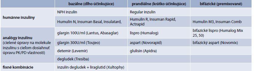 Prípravky inzulínu (prípravky kategorizované na Slovensku)