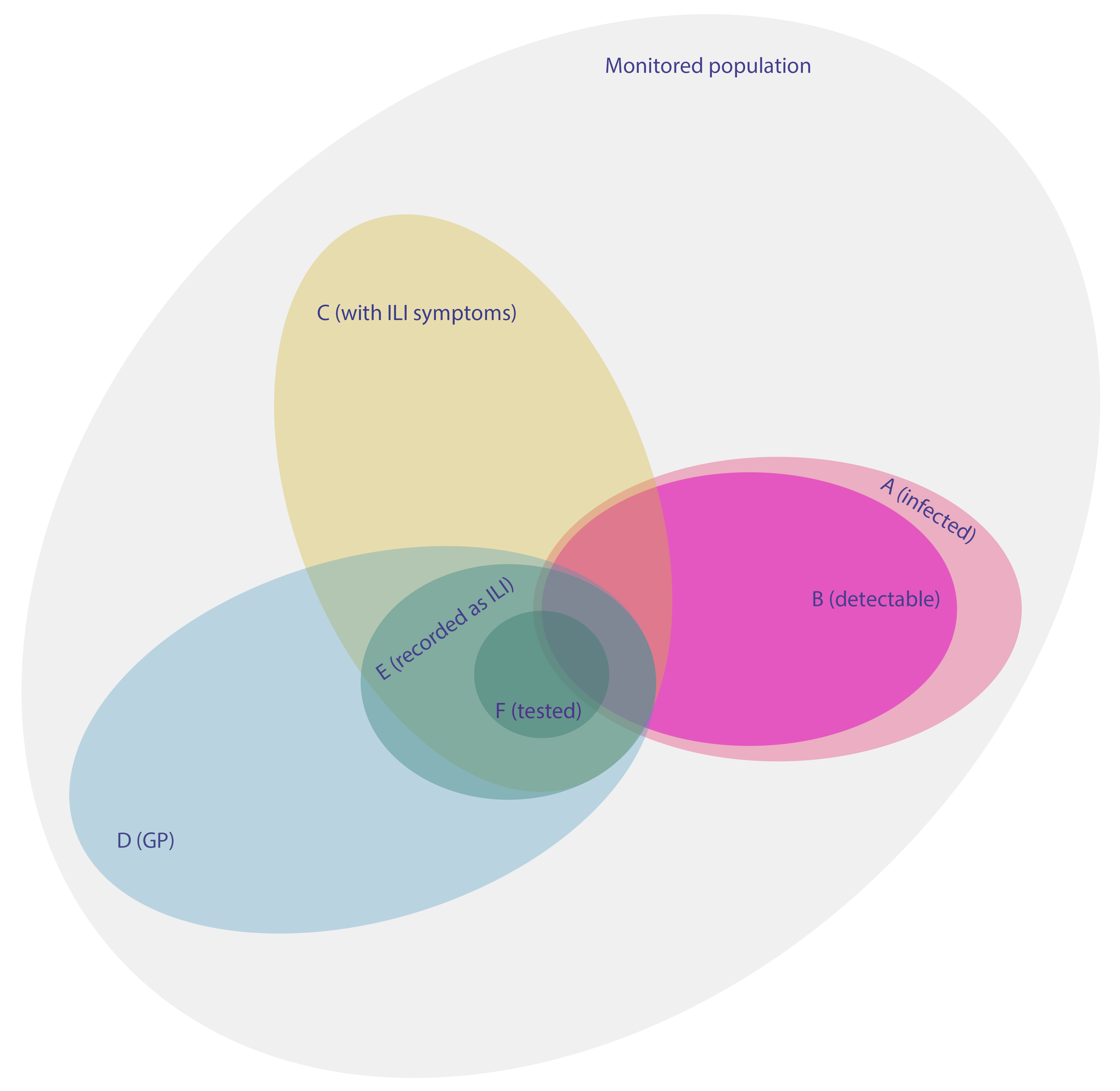 Venn diagram giving a schematic representation of the different surveillance schemes and clinical statuses.