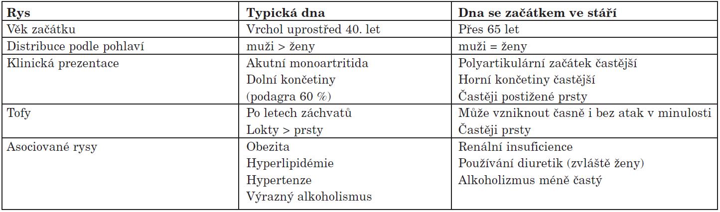 Rozdíly mezi typickou dnou a dnou se začátkem ve stáří (Dle:Wise C. et al. Rheum Dis Clin N Am 2007;33:33-53 (5).