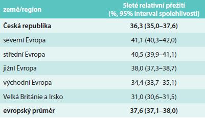 Pětileté relativní přežití pacientek se ZN vaječníku v jednotlivých částech Evropy [8]