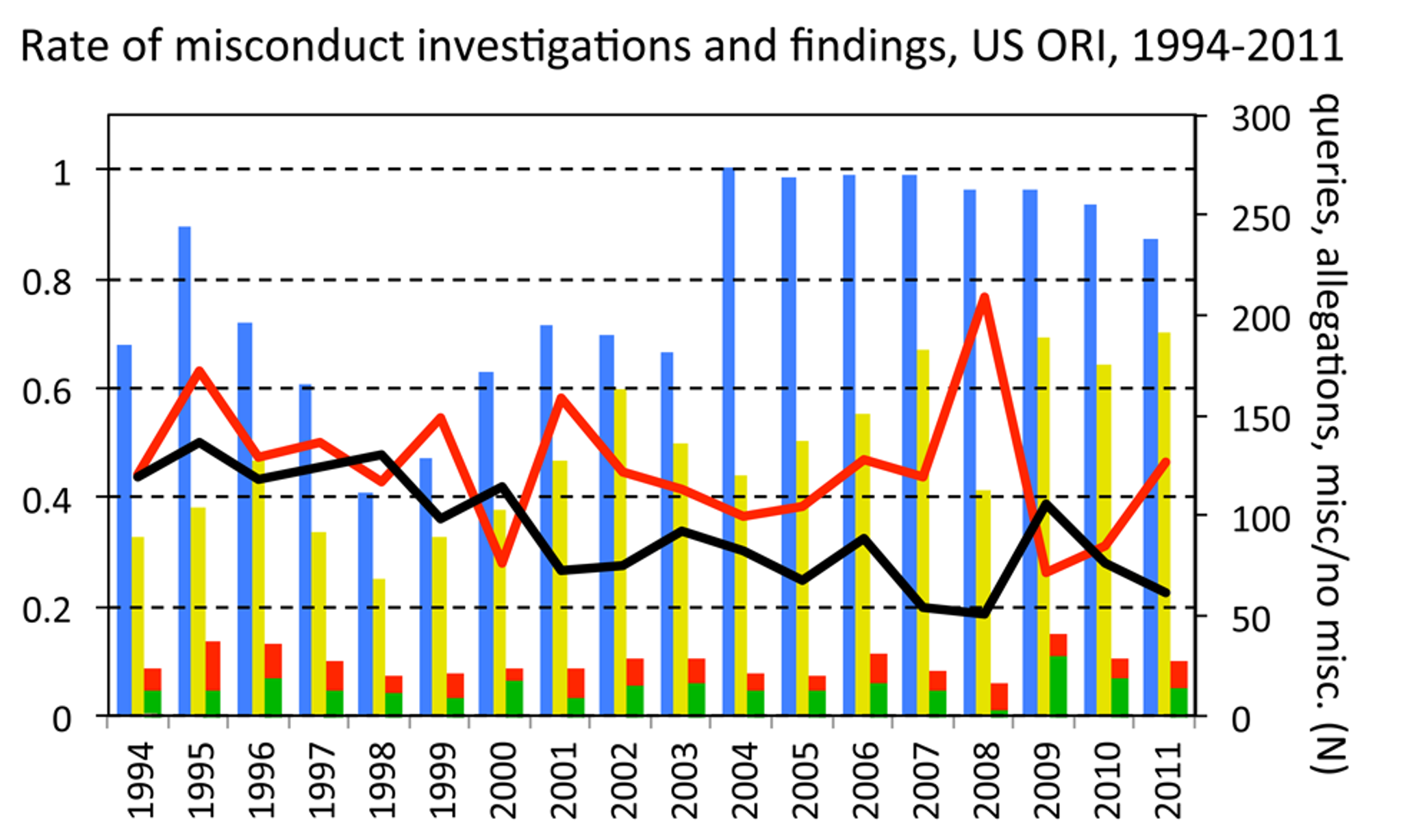 Queries, allegations, investigations, and findings of scientific misconduct made at the United States Office of Research Integrity, by year.
