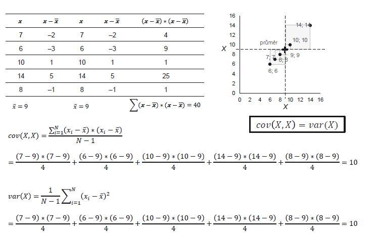 Příklad 1. Výpočet kovariance vychází z hodnot rozptylu proměnných, jejichž vztah studujeme.