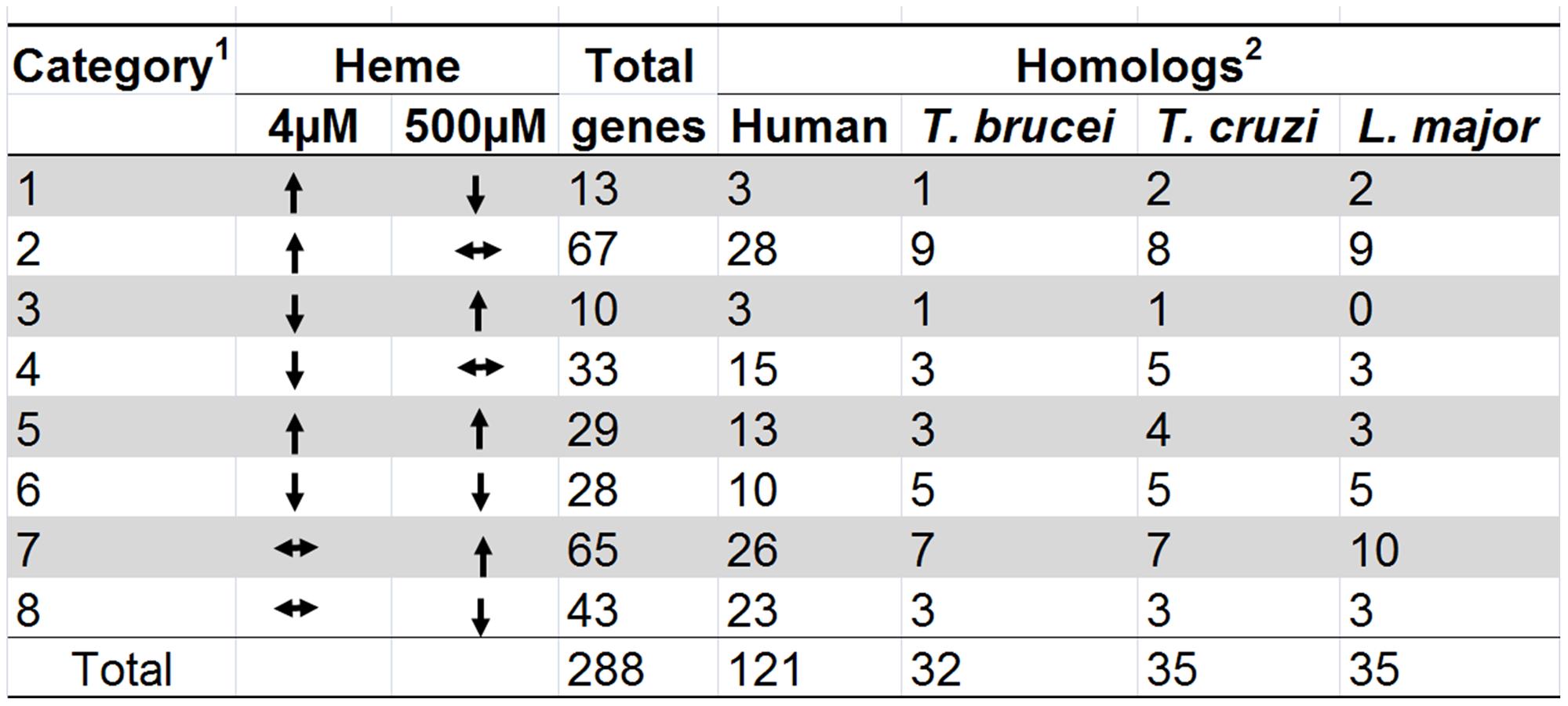 Heme-dependent changes in gene expression.