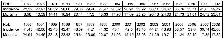 KRCA v Olomouckém kraji (statistika ÚZIS)