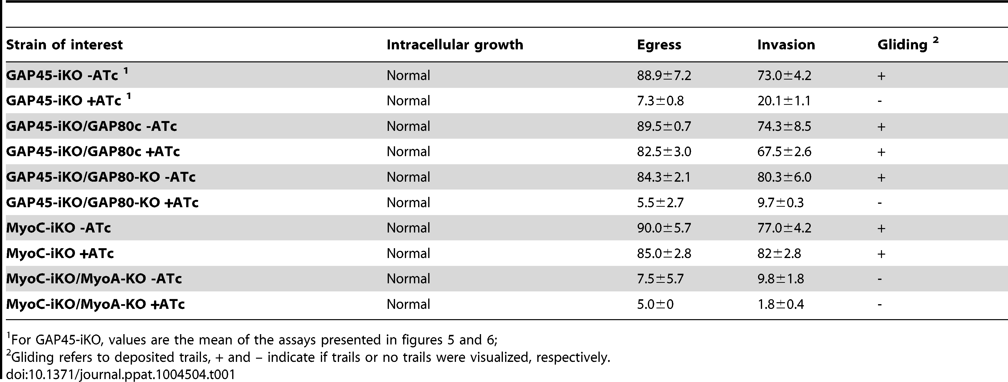 Summary of the phenotypes observed in this study.