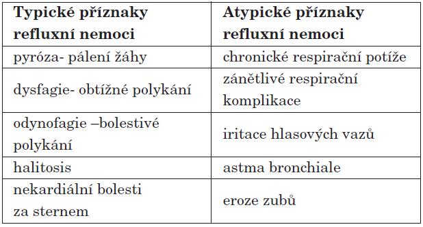 Typické a atypické příznaky refluxní nemoci [17].