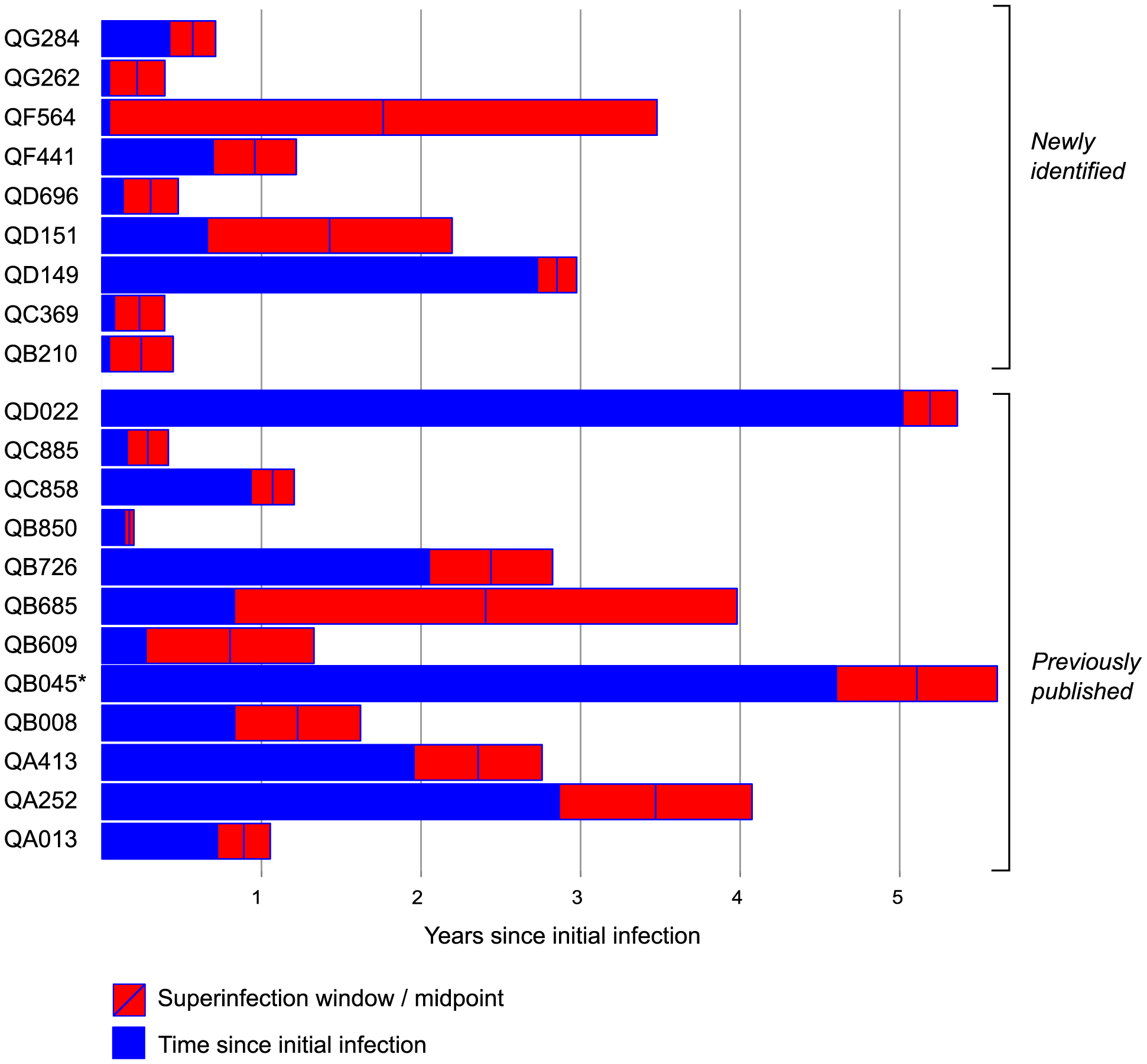 Summary of timing of superinfection events relative to initial infection events.