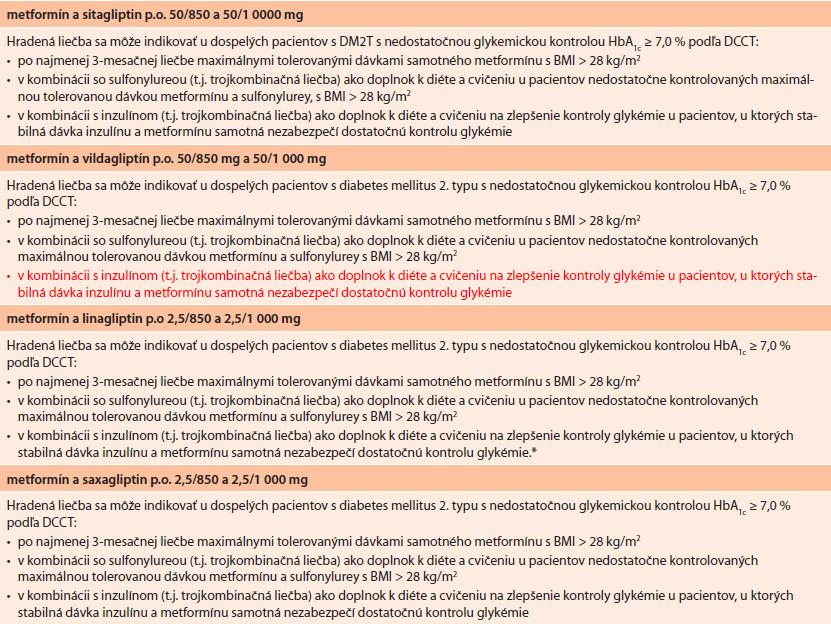 Aktuálne indikačné obmedzenia pre fixné kombinácie gliptínov a metformínu