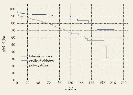 Křivka přežívání pacientů s různými diagnózami (Kaplan-Meier) – biliární cirhóza n = 186, etylická cirhóza n = 228, polycystóza n= 32. Graph 2. Survival curve of patients with different diagnoses (Kaplan-Meier) – biliary cirrhosis n = 186, ethylic cirrhosis n = 228, polycystic liver disease n = 32.
