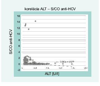 Lineárna závislosť a korelácia hodnôt ALT a S/CO anti-HCV (n = 853)