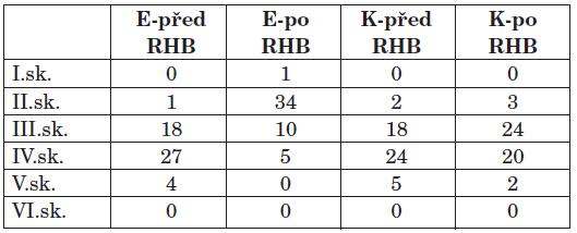 Počet probandů ve skupinách dle HBGS v experimentální a kontrolní skupině před a po rehabilitaci.