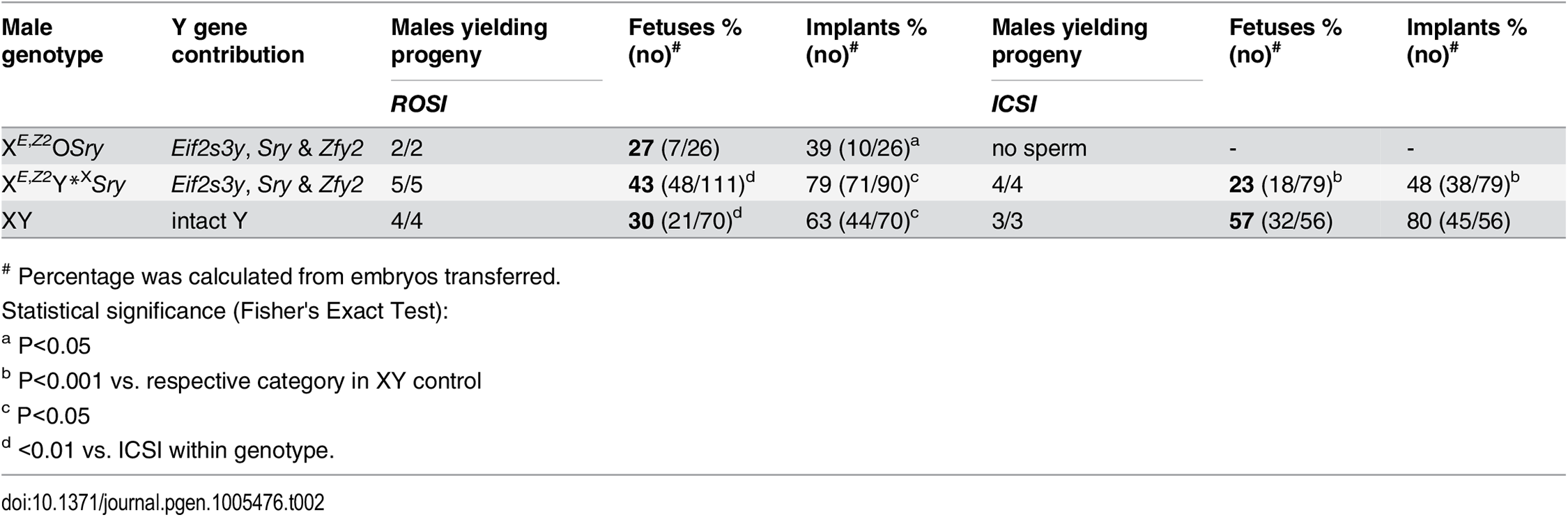 The results of round spermatid injection (ROSI) and intracytoplasmic sperm injection (ICSI) with germ cells from males with limited Y gene complement.