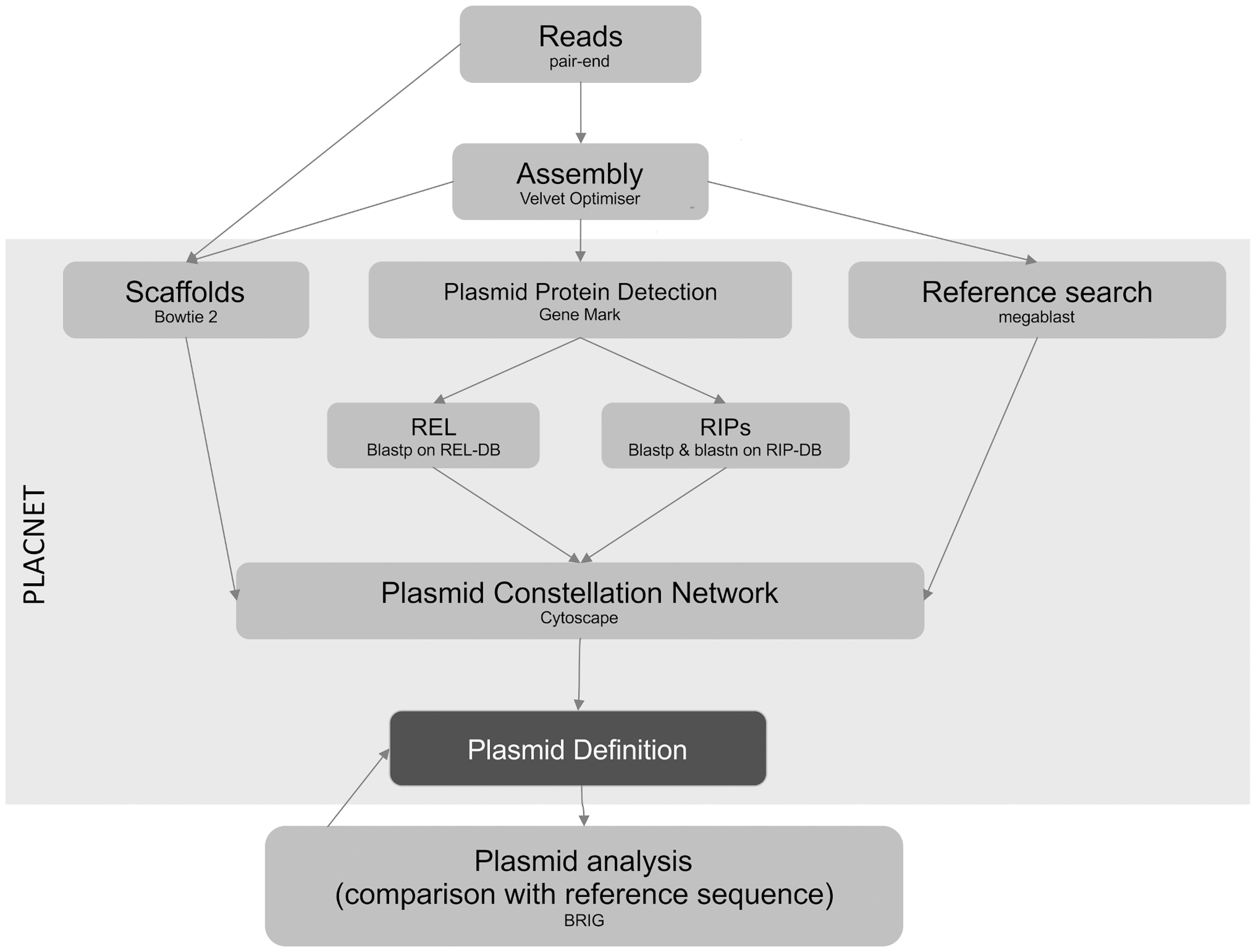 PLACNET flow diagram.