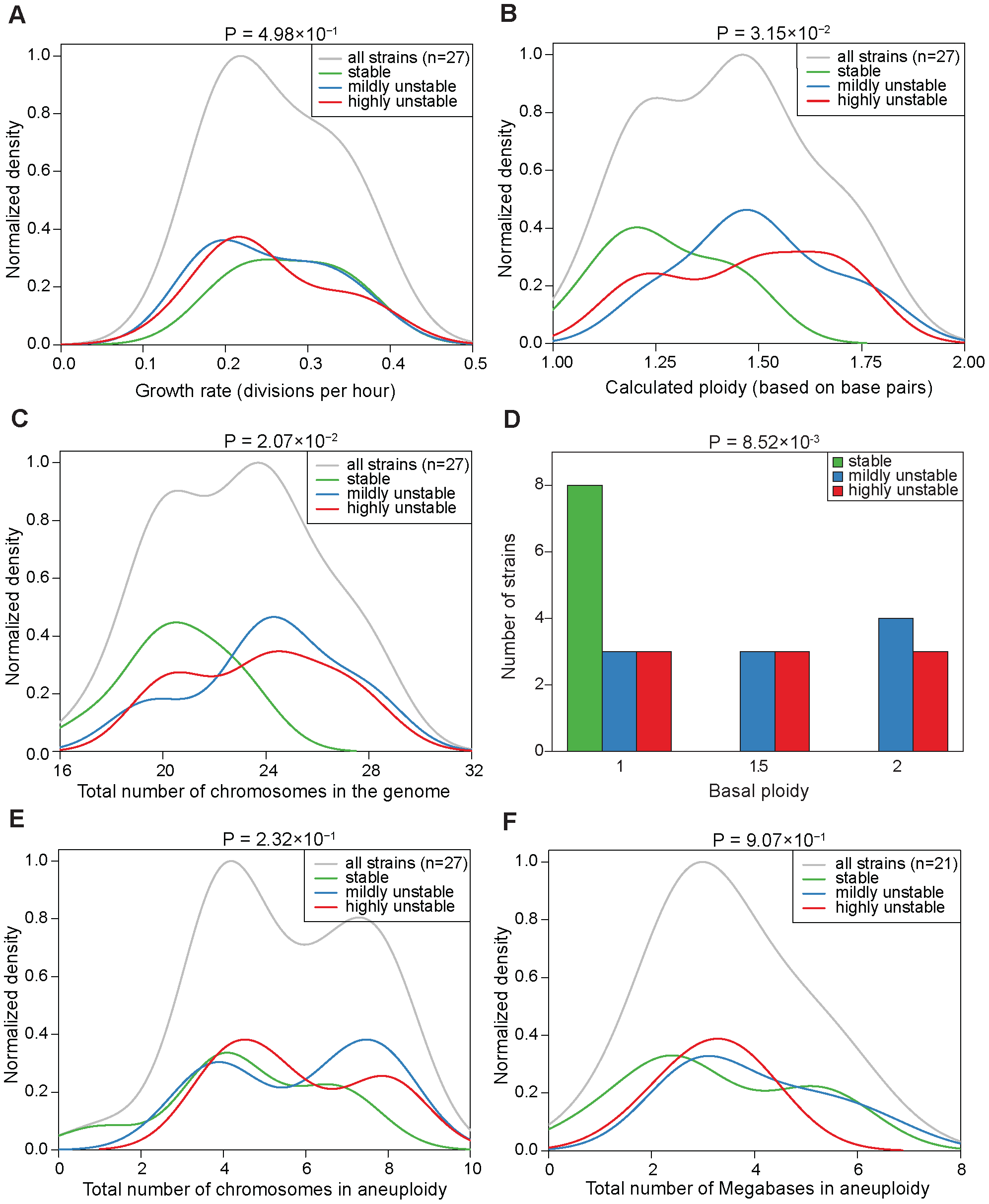 Correlations between CIN and growth rate, total genome content, or degree of aneuploidy across the aneuploid strains.