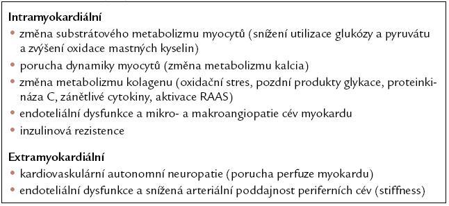 Mechanizmy přítomné při diabetické kardiomyopatii. Upraveno podle [75].