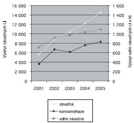 Výskyt preskripce interagujících léků u pojištěnců ZPŠ v období 2001–2005 (Prokeš, ČR)