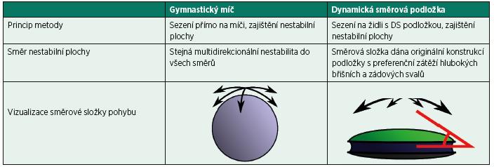 Porovnání principu gymnastické ho míče a dynamické směrové podložky při sedu v rámci rehabilitace při bolestech bederní páteře.