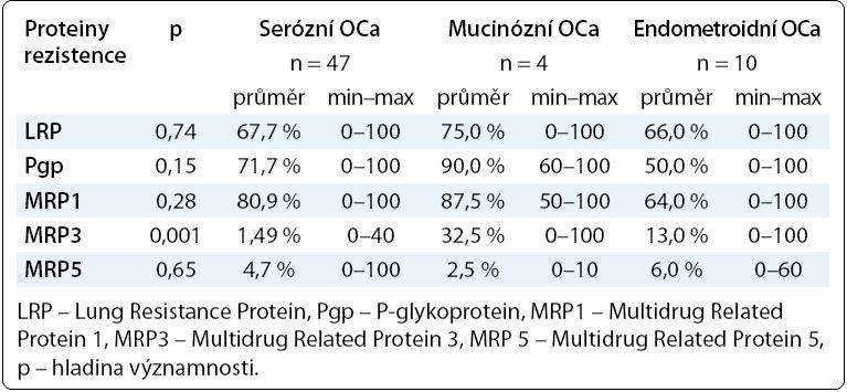 Hodnoty proteinů rezistence LRP, Pgp, MRP1, MRP3, MRP5 v závislosti na histologickém typu ovariálního karcinomu.