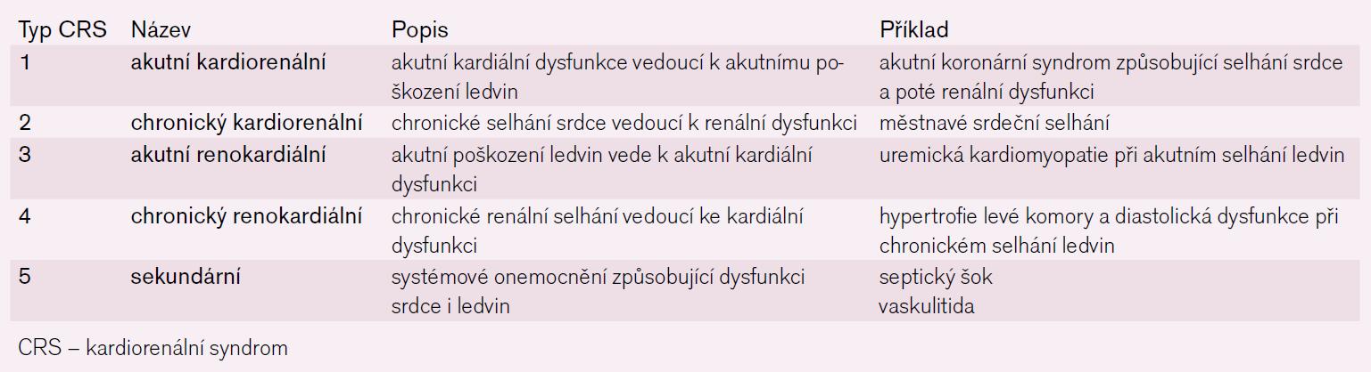 Patofyziologická klasifikace kardiorenálního syndromu. Upraveno dle [9].
