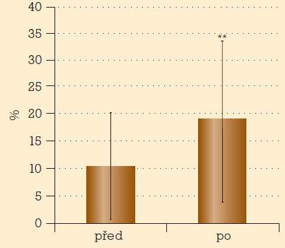 Motilita spermií u mužů s erektilní dysfunkcí před léčbou a po tříměsíční léčbě tadalafilem.