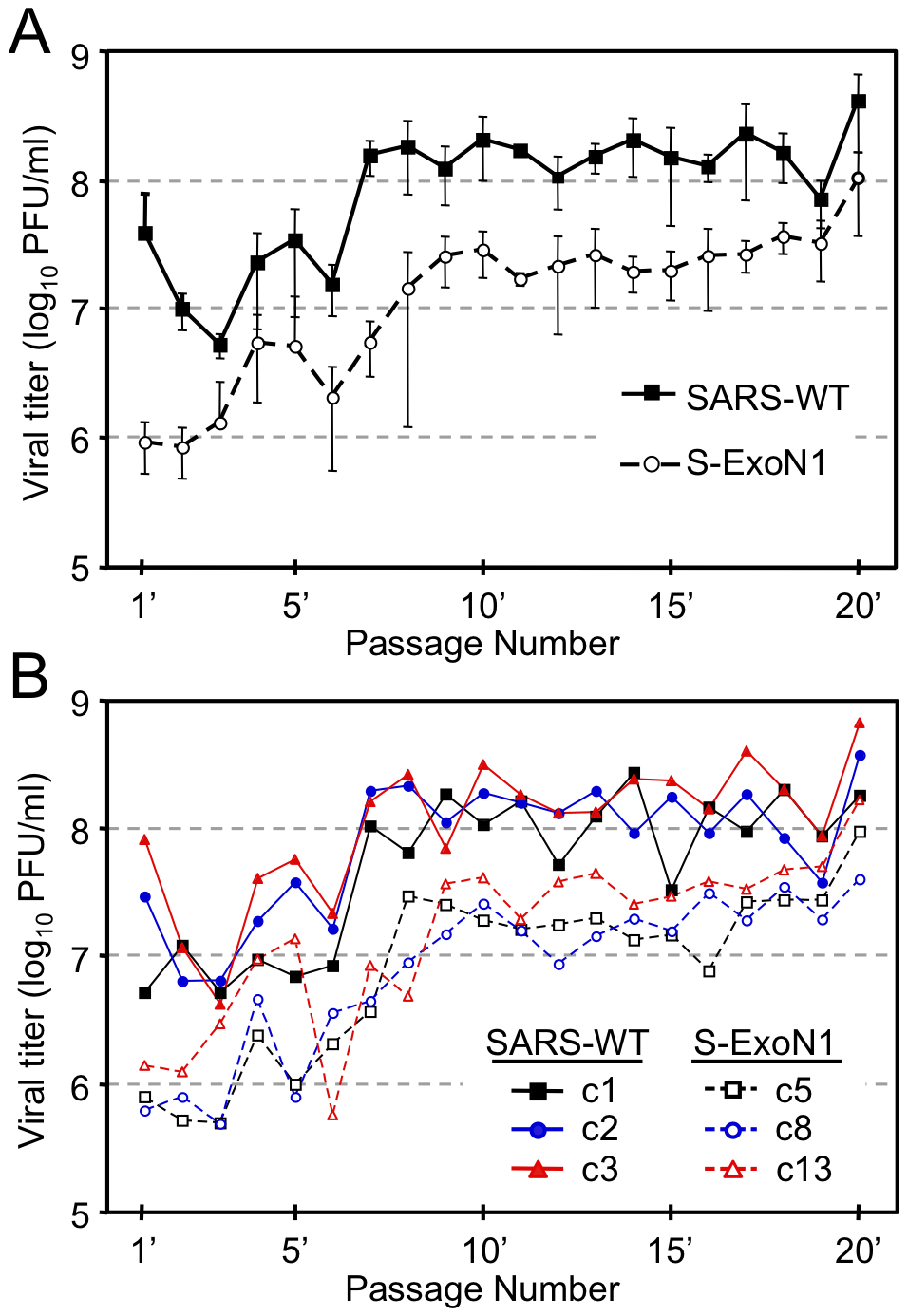 SARS-WT and S-ExoN1 titers across 20 population passages.