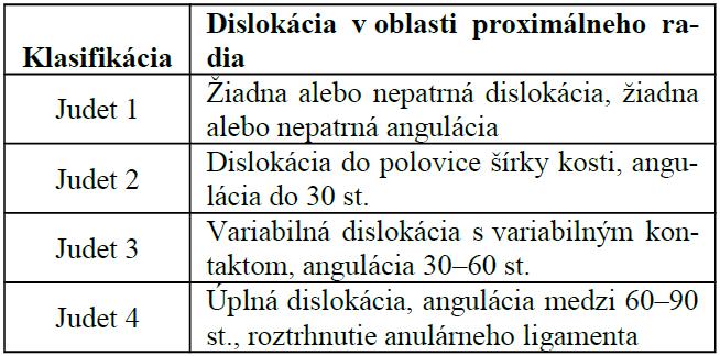 Judetova klasifikácia zlomenín proximálneho radia u detí [9]
