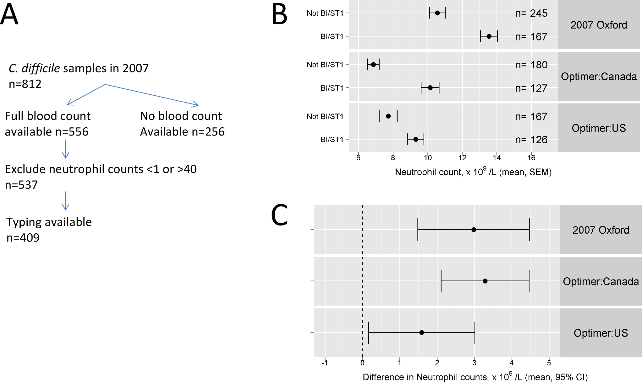 Validation of predictions of passive surveillance: molecular typing data from ORHs and from the 003/004 studies.