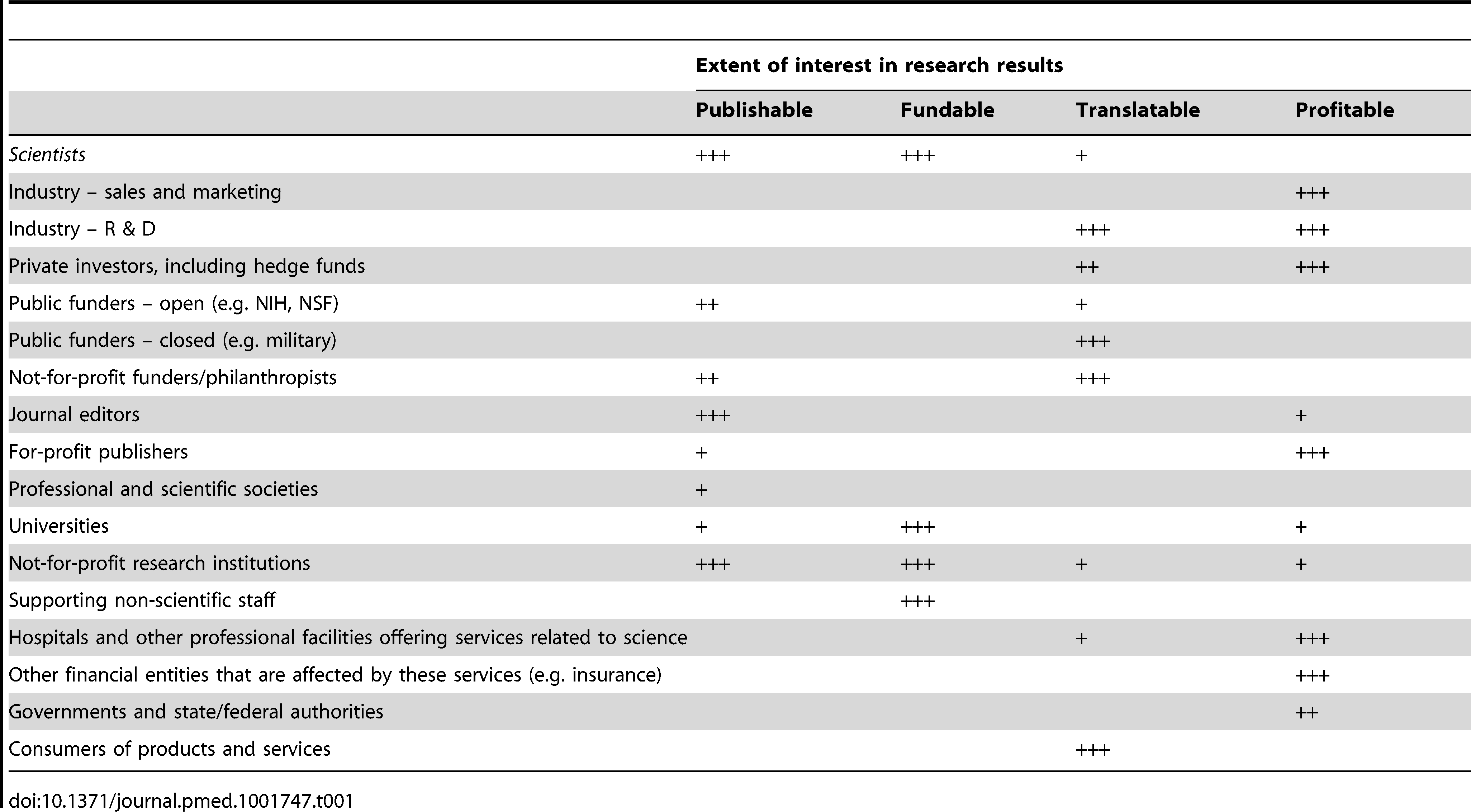 Some major stakeholders in science and their extent of interest in research and its results from various perspectives; typical patterns are presented (exceptions do occur).