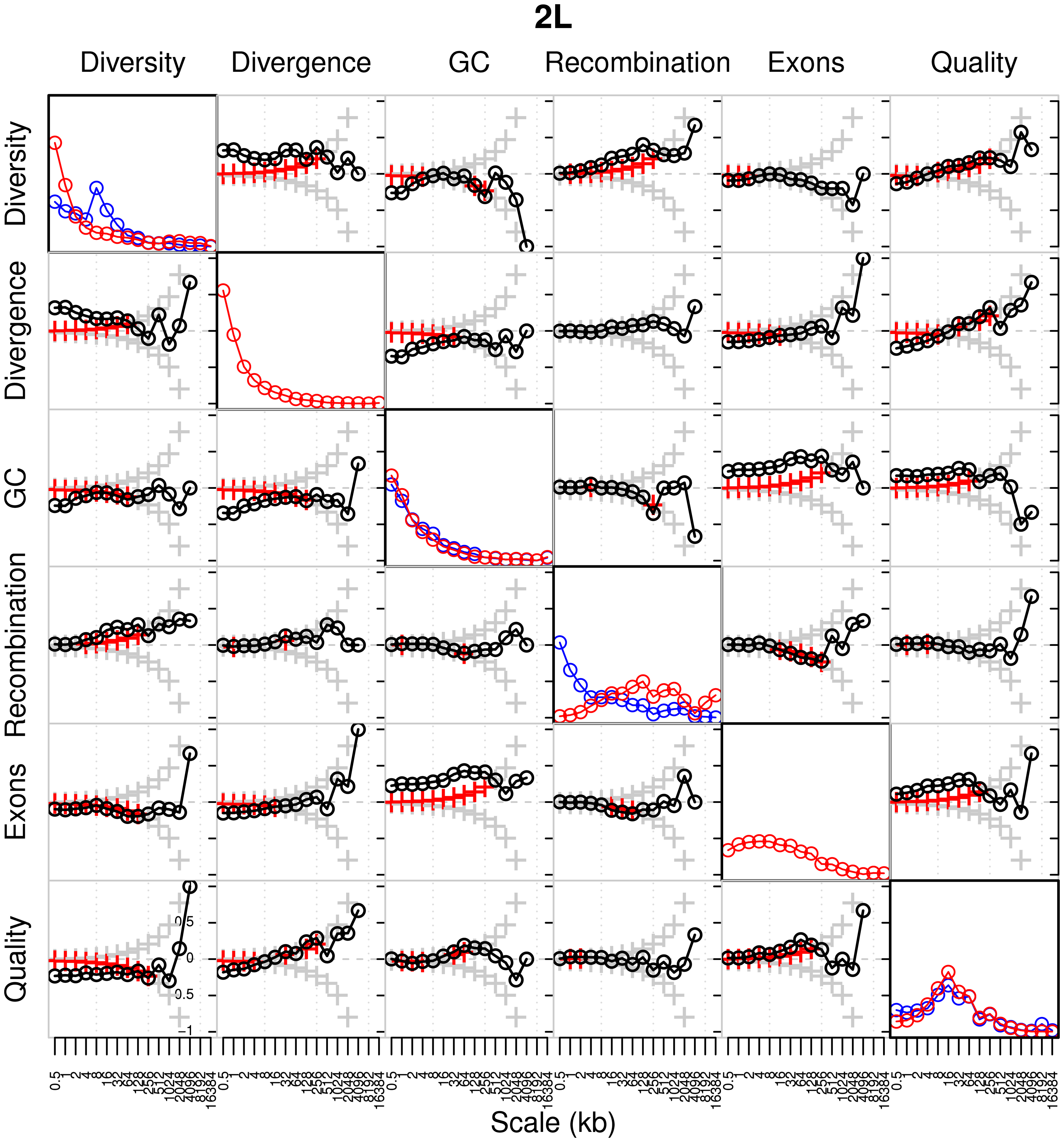 Global wavelet power spectrum and pairwise correlations of detail wavelet coefficients of RAL and RG data for chromosome arm 2L.