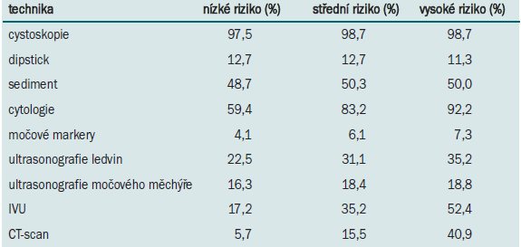 Postup nizozemských a belgických urologů (n = 244) při sledování povrchového karcinomu močového měchýře.