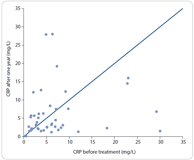 The level of CRP (mg/L) before primary treatment and after one year.