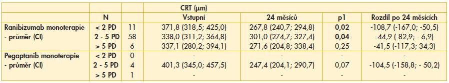Tab. 4b. Srovnání CRT po 24 měsících podle velikosti léze