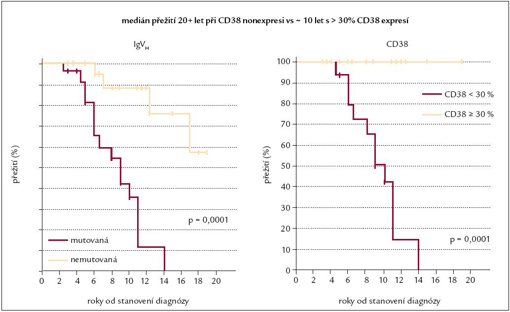 Přežití v závislosti na mutaci IgV<sub>H</sub> genu a na CD38 expresi [39].