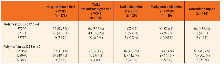 Zastúpenie jednotlivých genotypov polymorfizmov 677 C‒˃T a 1298 A‒˃C génu MTHFR.