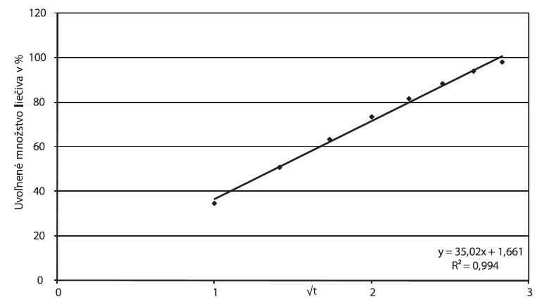 Príklad A, parametre Higuchiho modelu spracované z disolučných údajov in vitro