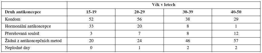 Antikoncepce při prvním pohlavním styku podle věku (v procentech)
