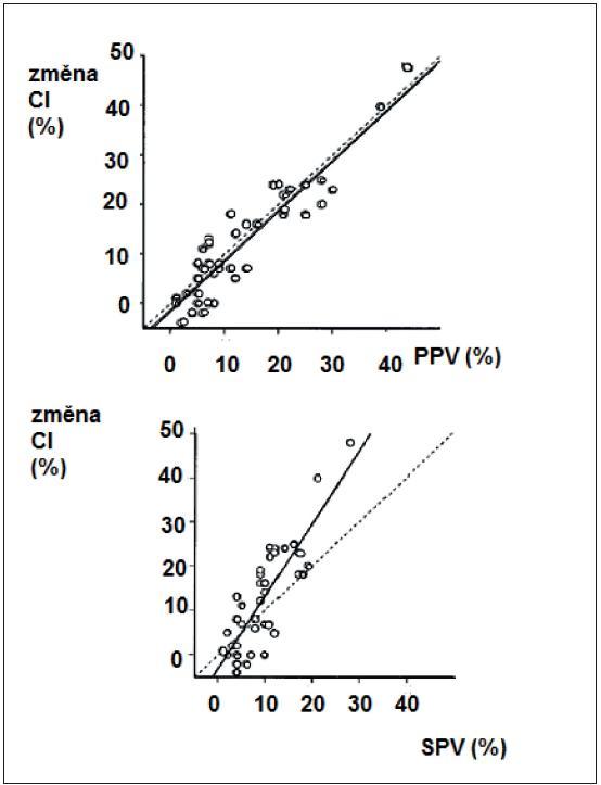 Vztah mezi PPV a CI před objemovou expanzí a po objemové expanzi – nahoře a vztah mezi SPV a CI před objemovou expanzí a po ní – dole (podle [11])